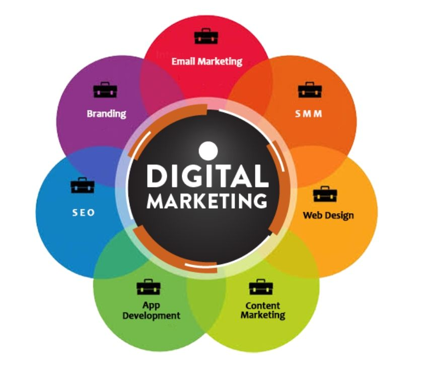 Web services Meerut - Photos for Digital Marketing Company in Meerut