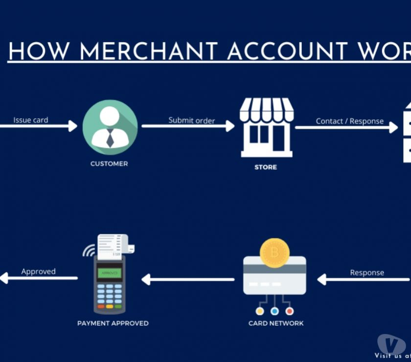 Other Services Chandigarh - Photos for Instant Business Credit Card Approval